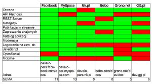 Jak zrobić aplikację na Facebooka