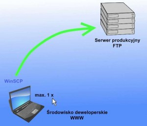 Diagram synchronizacji na FTP