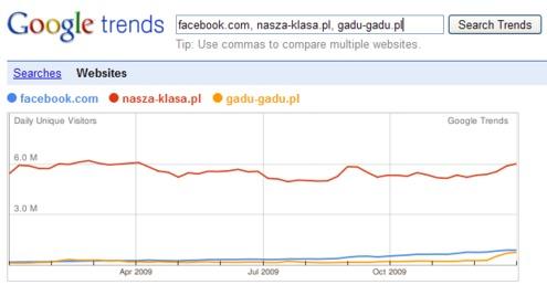 Facebook vs Gadu-Gadu