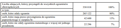 Ilustracja Wyniki Matur 2012 CKE - Polishwords News